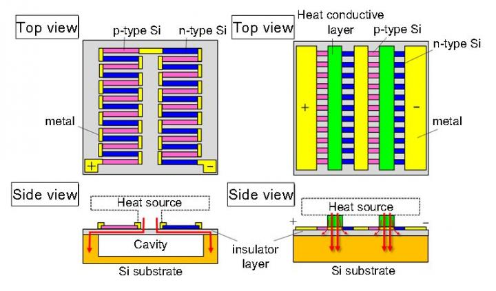 Thermoelectric Generator Has Thermal Difference of Only 5°C