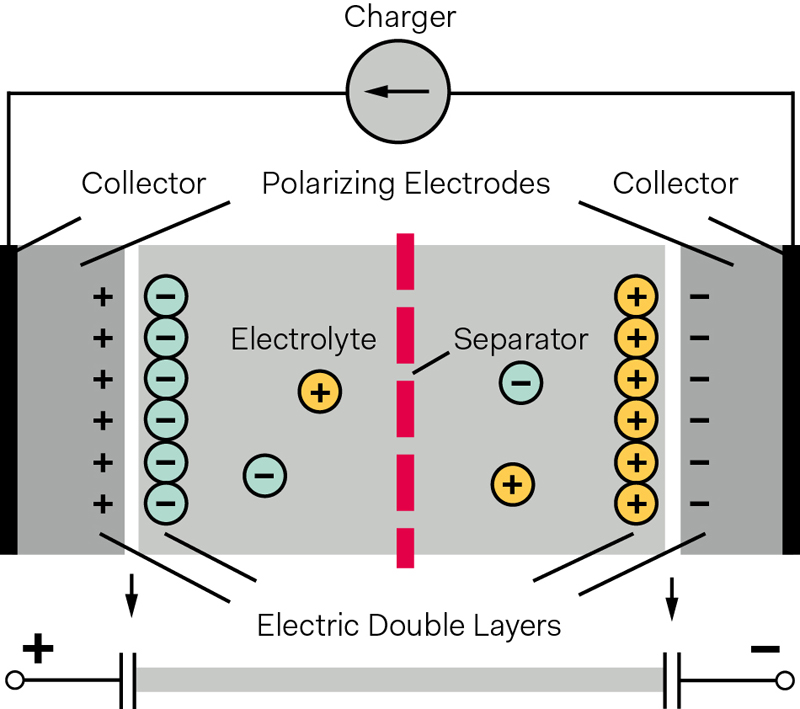 The Silent Power of Supercapacitors