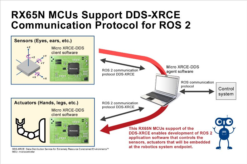 Microcontrollers Support DDS-XRCE Communication Protocol
