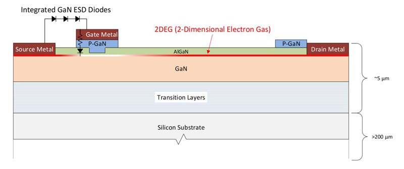 Infineon Breaking Boundaries with Infineon's New GaN Solution