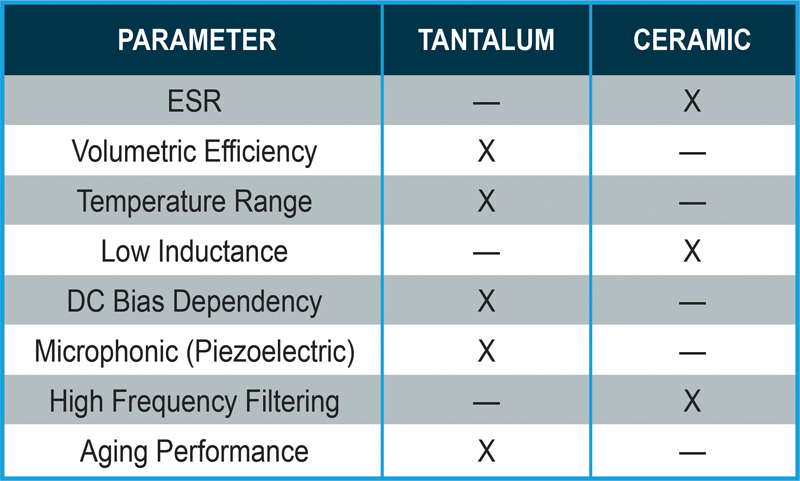 The Basics & Benefits of Tantalum & Ceramic Capacitors