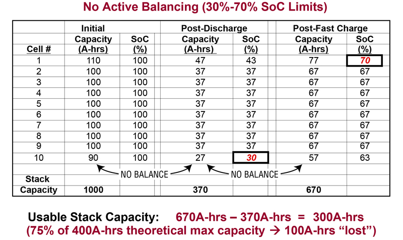 Active Balancing Solutions for Series - Connected Batteries