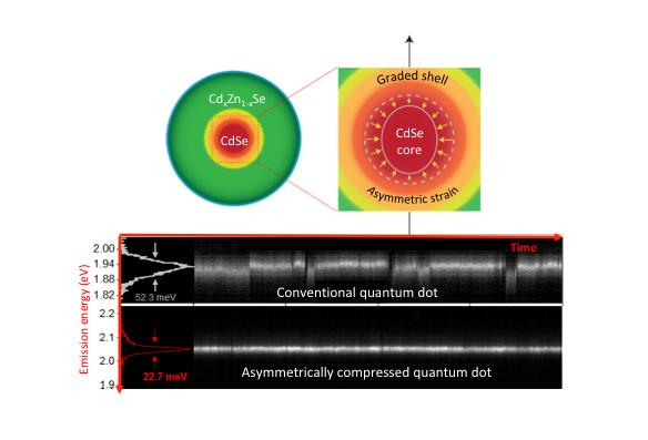 More Stable Light from Intentionally 'Squashed' Quantum Dots