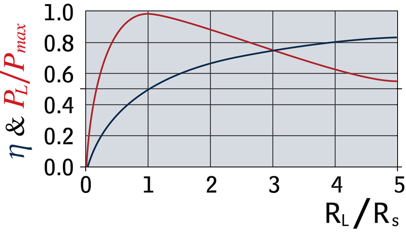 Impedance Matching and the Selection of Transformers
