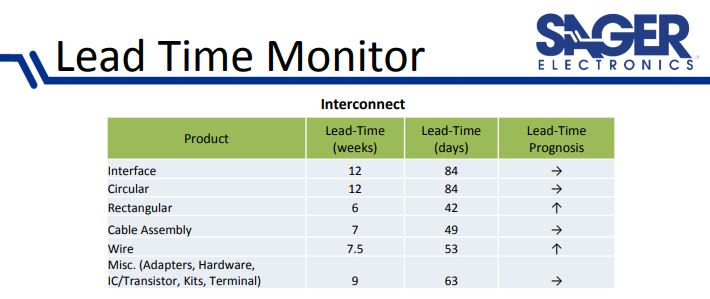 Sager Announces Lead Time Monitor for Electronic Components