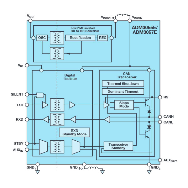 3 kV rms Signal and Power Isolated CAN Transceiver