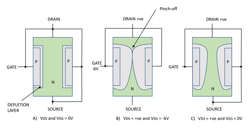 Normally-ON SiC JFETs – Characteristics and Applications