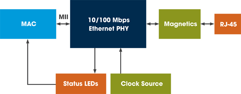 Ethernet Invades the Industrial Space