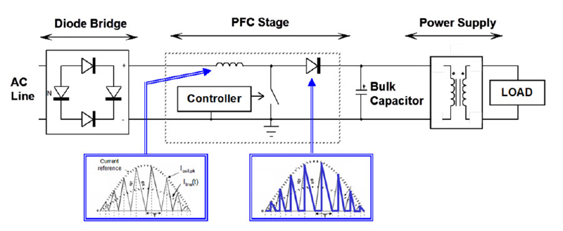 PFC is Critical to Achieving Energy Efficiency Goals