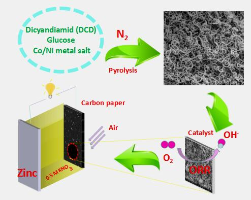 Neutral Zinc-Air Battery with Cathode NiCo/C-N is Promising