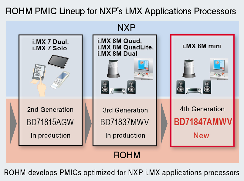 Power Management IC for Mini Applications Processors