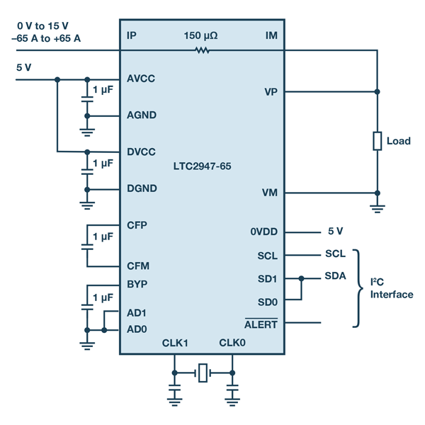 65 A+ Power/Energy Monitor with Integrated Sense Resistor