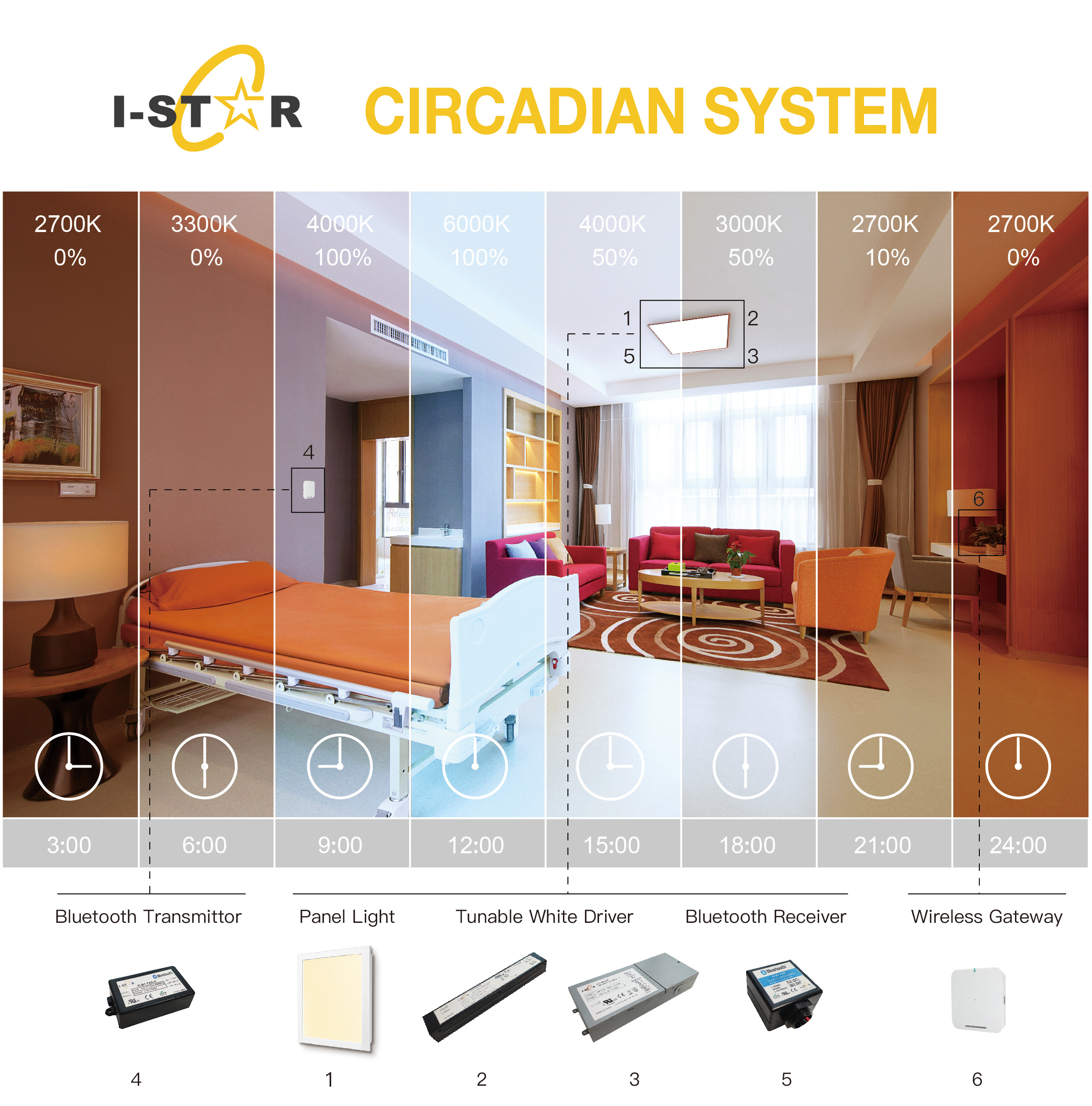 Circadian System for Color, Temperature & Dimming Controls