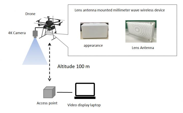 Drone Transmits Uncompressed 4K Video in Real Time