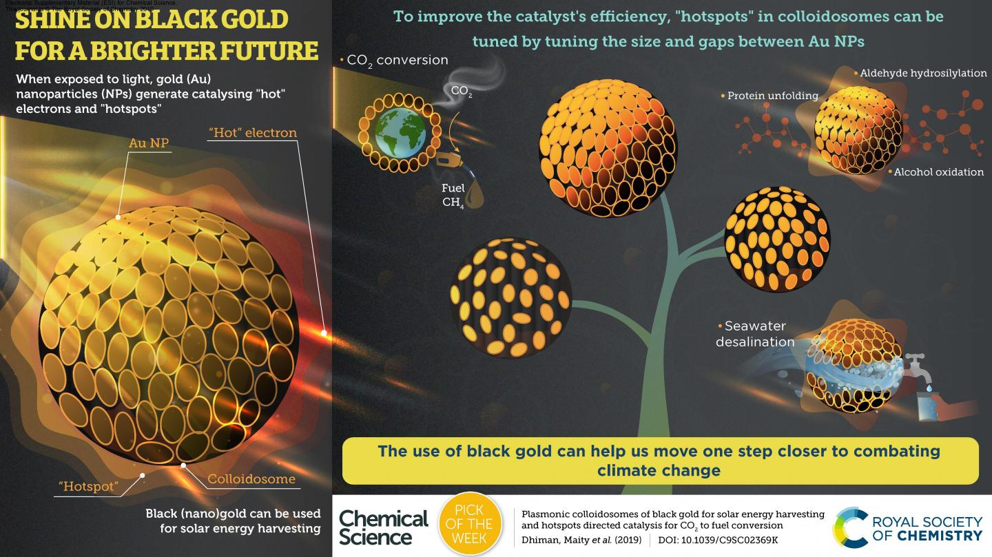 Black (Nano)gold Combat Climate Change