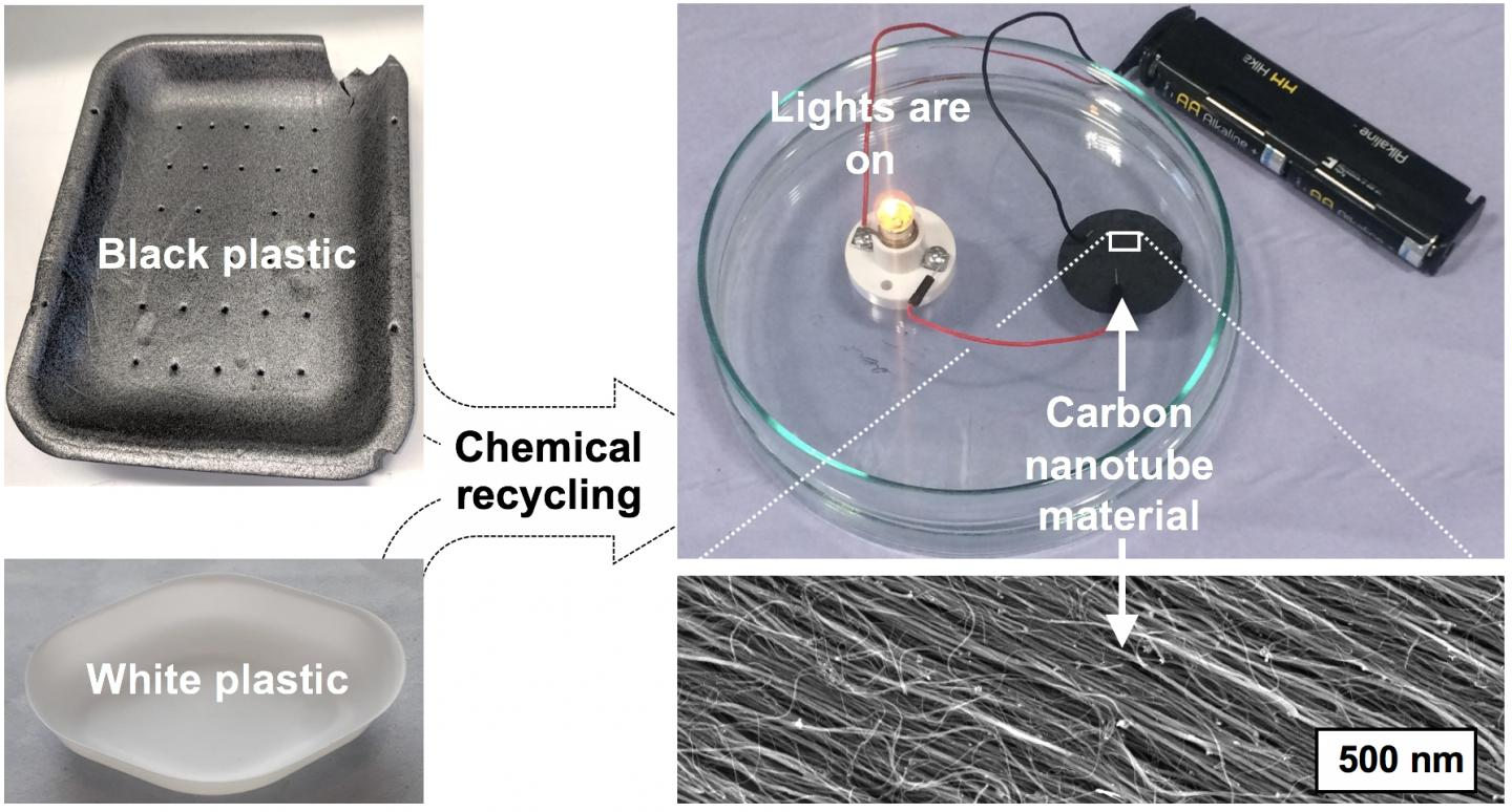 Research Shows Black Plastics Could Create Renewable Energy