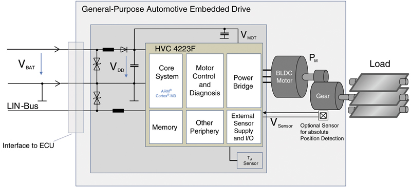 Optimal Motor Control with Intelligent One-Chip Solution