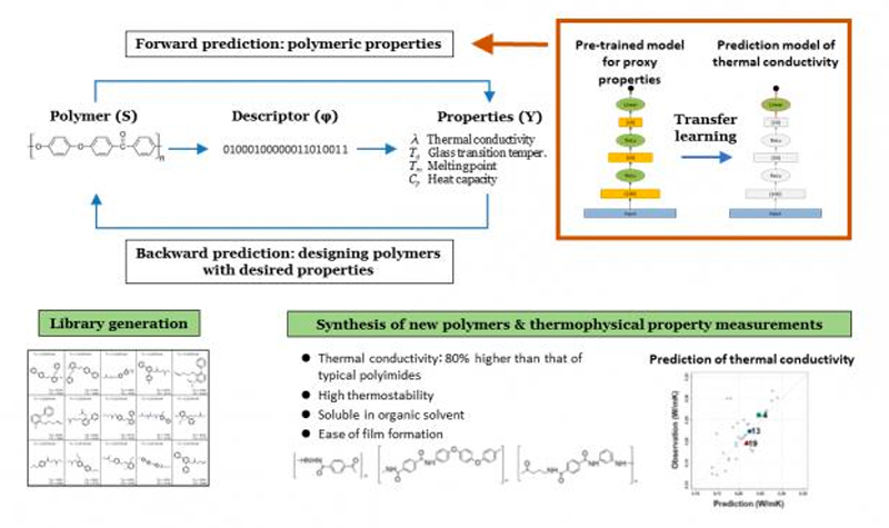 Machine Learning in the Discovery of new Polymers