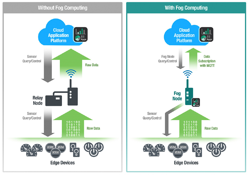 Five Reasons Why Your IoT Application Needs Fog Computing