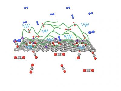 Next-Gen Membranes for Carbon Capture