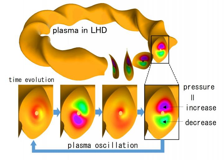 Ion Heating by Plasma Oscillations for Fusion Energy