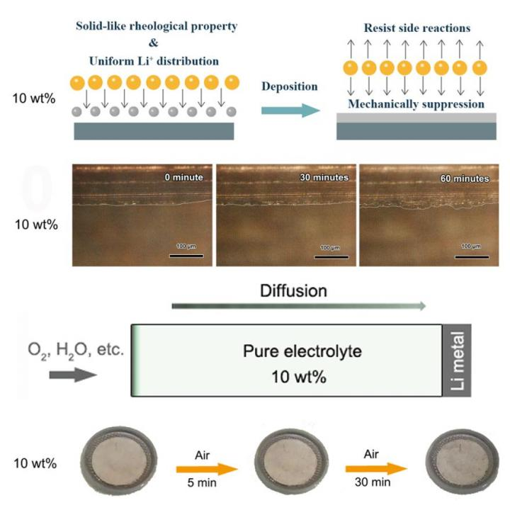 Hydrophobic Silica Colloid Electrolyte Holds Promise