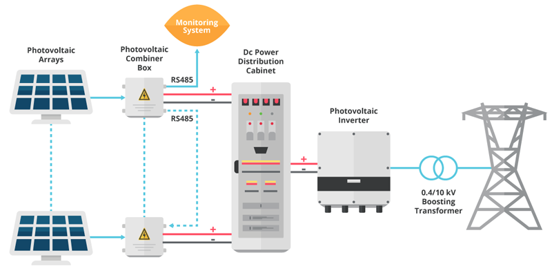 Power Design Challenges in 1500 VDC Photovoltaic Systems