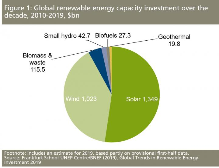 A Decade of Renewable Energy Investment Tops $2.5 Trillion