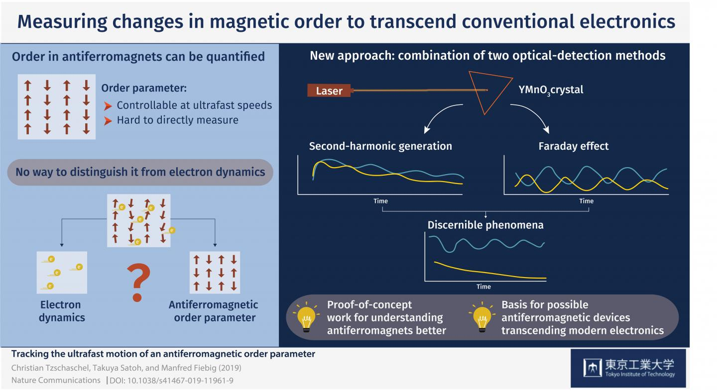 Using Magnetic Order to Transcend Conventional Electronics