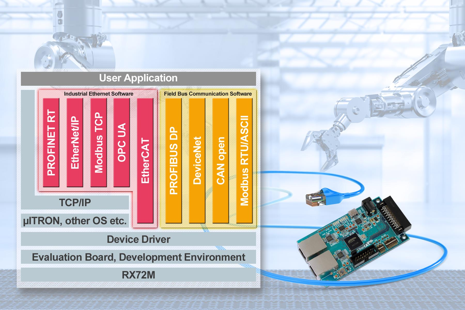 Renesas Solution Speeds Dev Time for Industrial Network Equipment
