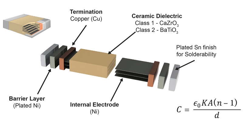 Class I Ceramic Technologies for High Power Density