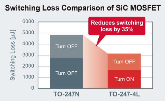 SiC MOSFETs with 35% Lower Switching Loss