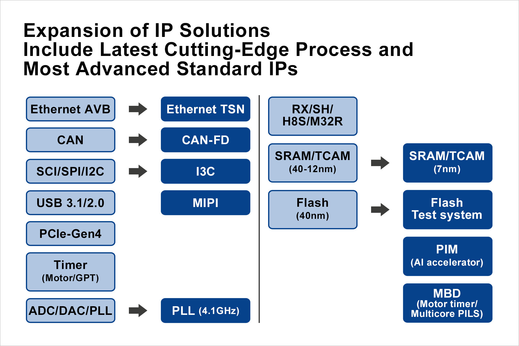 Renesas Expands Access to Portfolio of IP Licenses