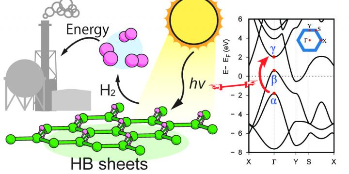 Hydrogen Boride Nanosheets: Promising for a Hydrogen Carrier