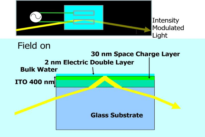 Water-Based Optical Device Revolutionizes Optics Research
