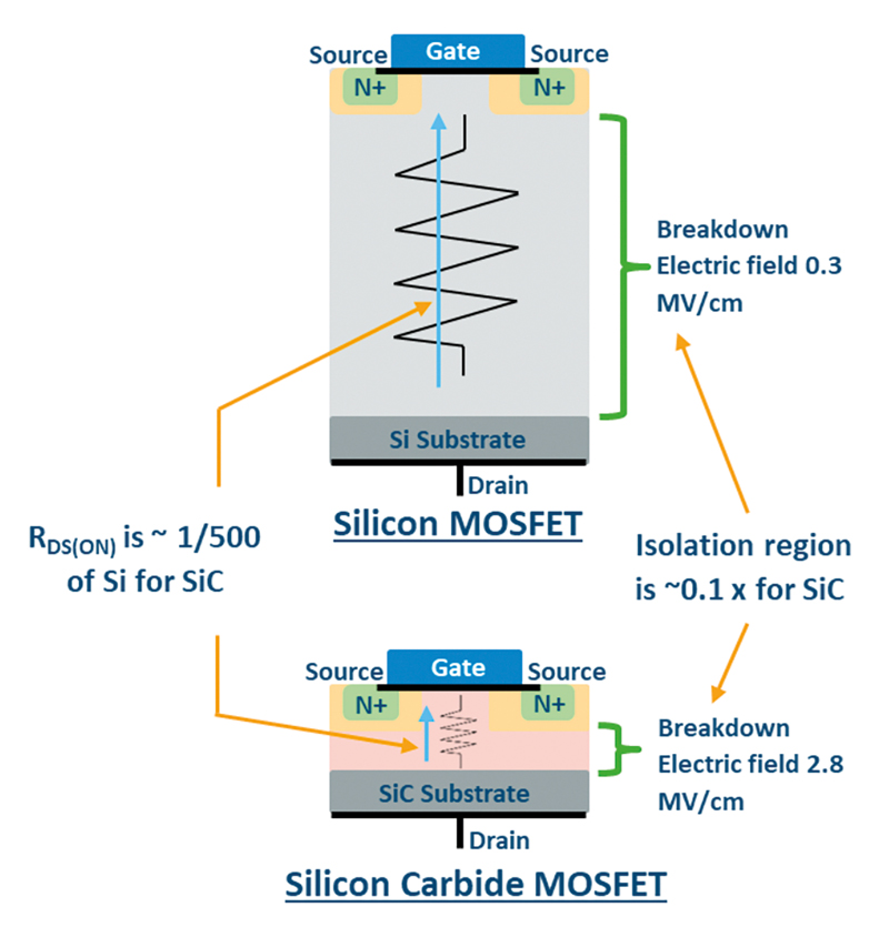 SiC MOSFET Efficiency and Protection without Compromise