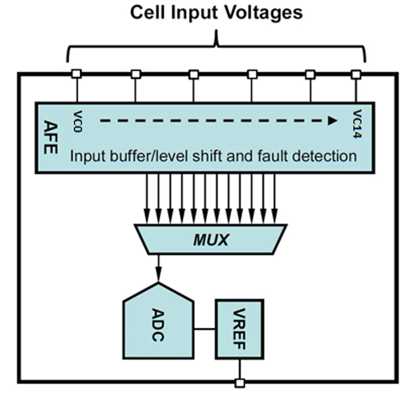 Optimizing Precision Cell Measurement Accuracy in Automotive Battery Management Systems