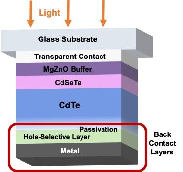 Improving Solar Cells' Back-Contact with DOE Project