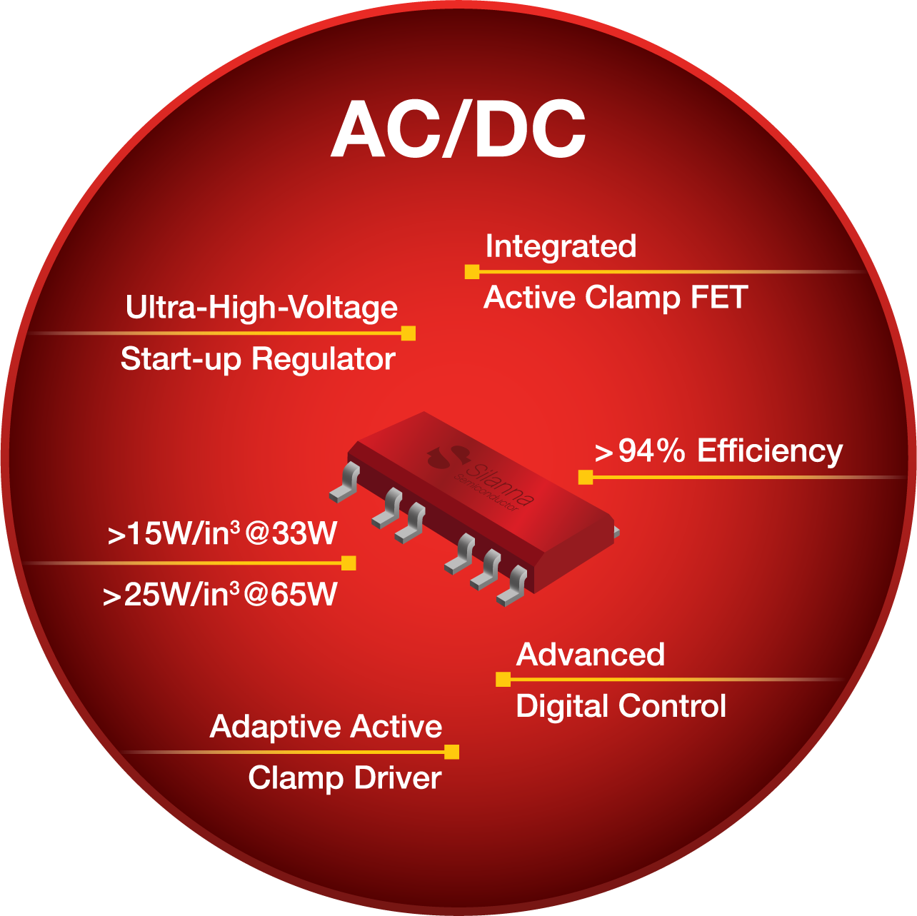 33W and 65W Integrated Active Clamp Flyback Controllers