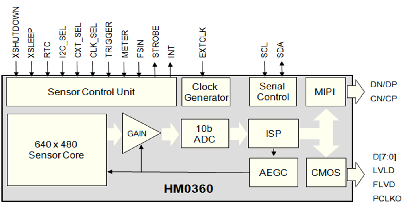 CMOS Image Sensor for AIoT and Computer Vision Applications