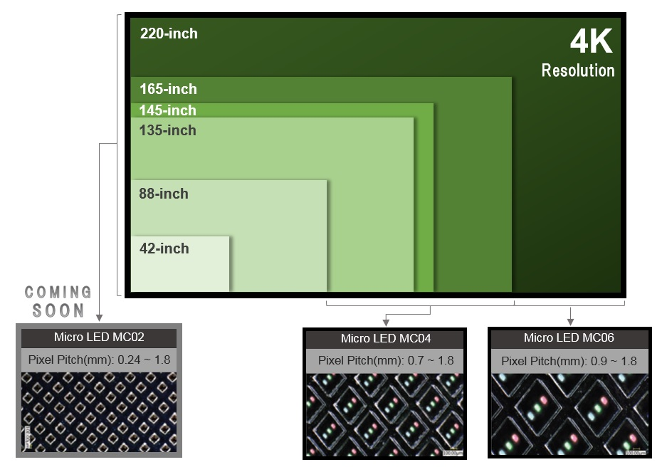 'Micro Clean LED' Enables 4K Resolution TV Displays to 220''