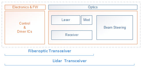 High Power Semiconductor Lasers for Lidar Transceivers