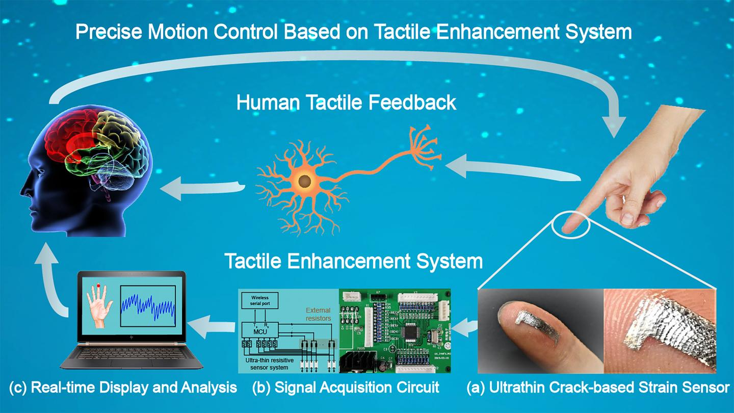 Highly Sensitive Sensors for Enhancing Human Touch