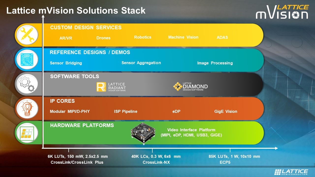Solutions Stack Accelerates Low-Power Embedded Vision