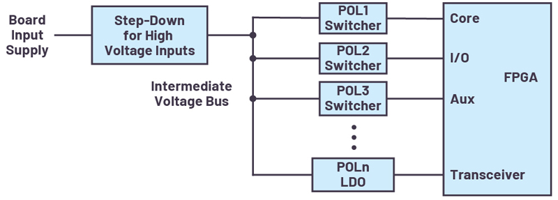 FPGA Power System Management