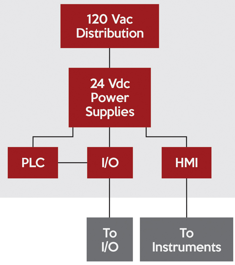 DC Power Supplies for Industrial Control and Automation