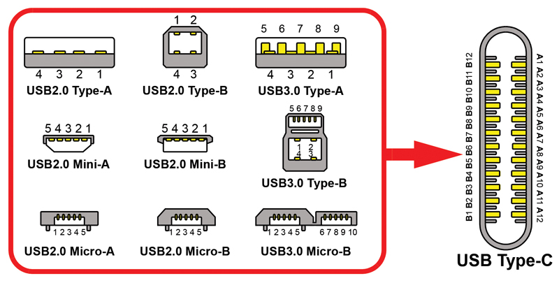 Best Practices for Powering USB4