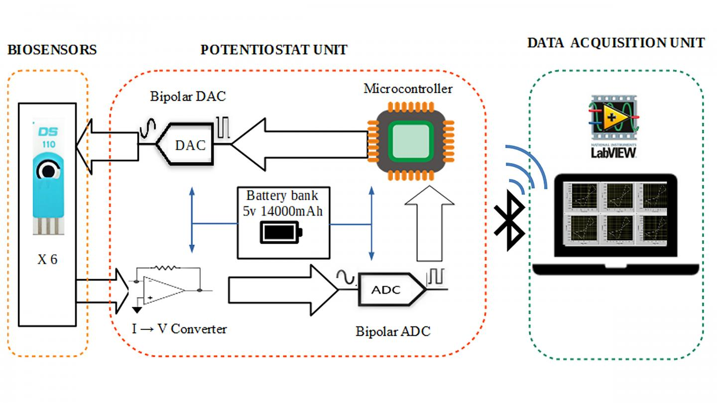 Bluetooth Device Detects Fermentation Process Over Days