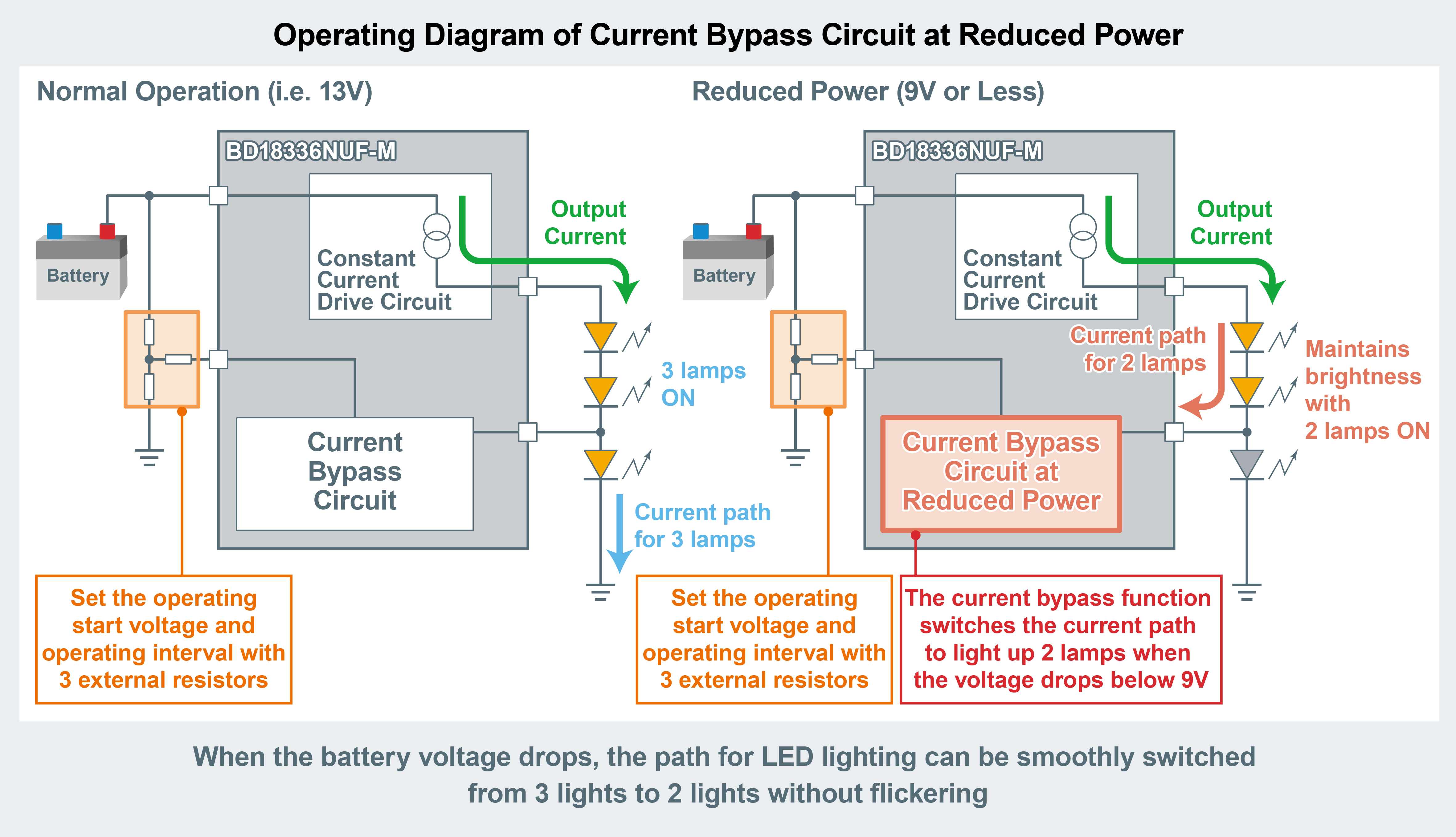 LED Driver for Stable Lighting During Battery Voltage Drops
