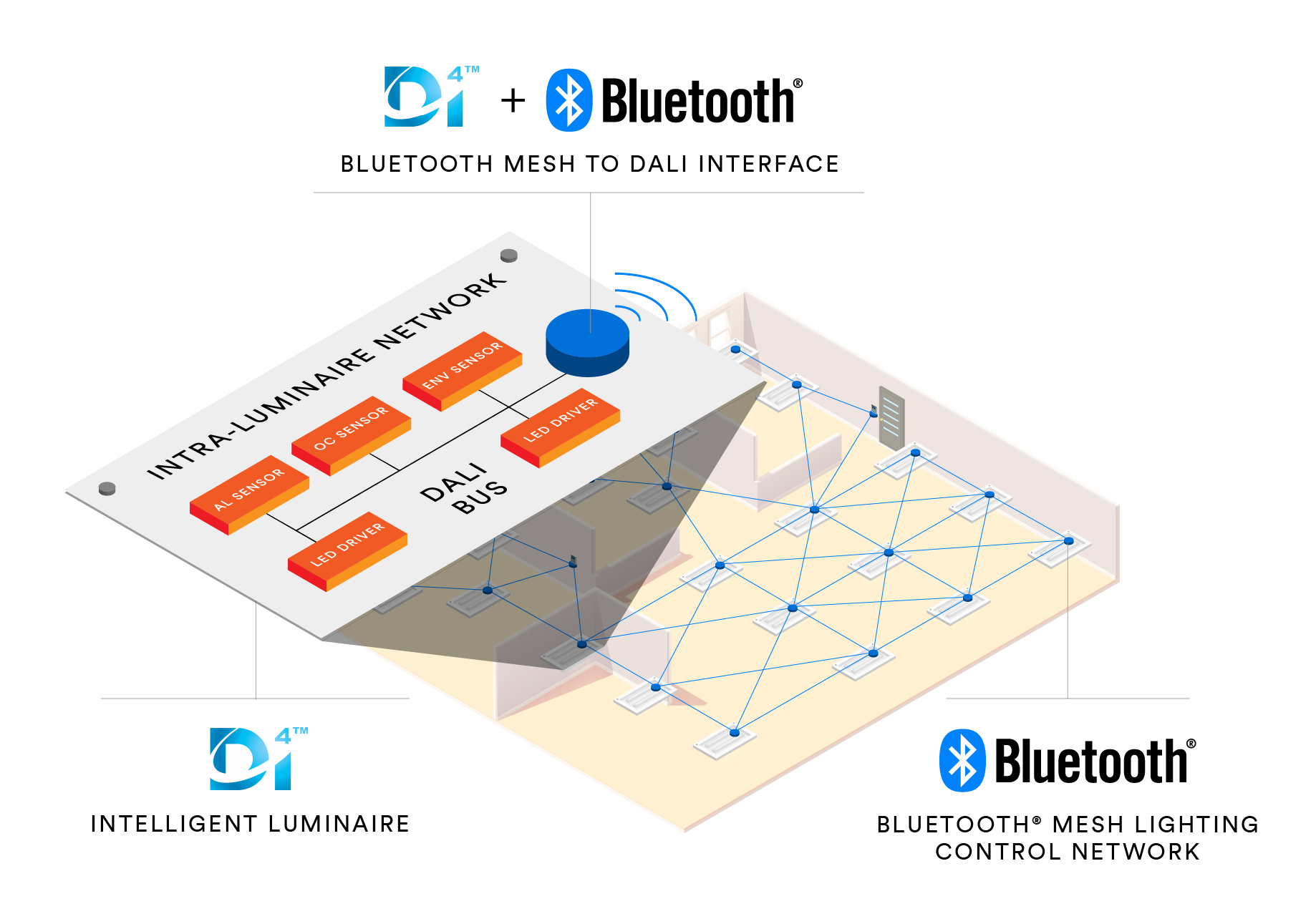 Bluetooth SIG and DiiA Accelerate IoT Commercial Lighting